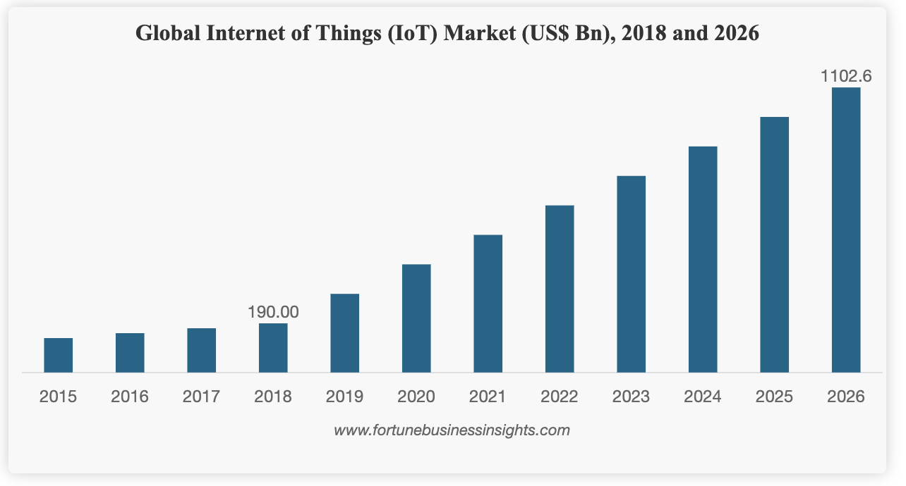 IoT Global Market - Wachstum